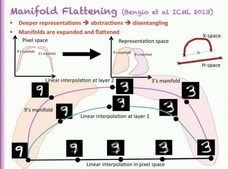 그림 10. Disentangle된 feature의 manifold에 대한 설명 (from https://www.youtube.com/watch?v=Yr1mOzC93xs)
