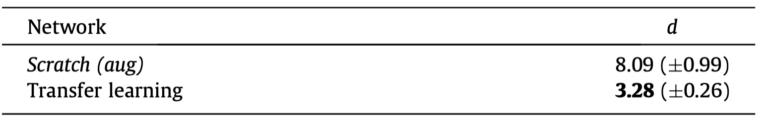 표 1. 두 네트워크에서 학습한 feature disentanglement의 정량적 지표값
