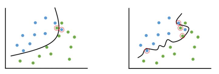 Figure 1. 적절히 fitting된 모델(좌)과 overfitting된 모델(우).