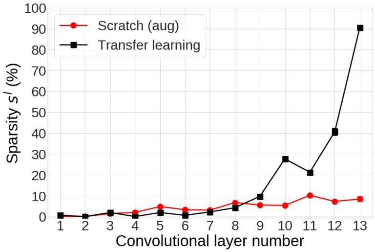 그림 8. Transfer learning과 *Scratch (aug)*의 각 layer의 sparsity