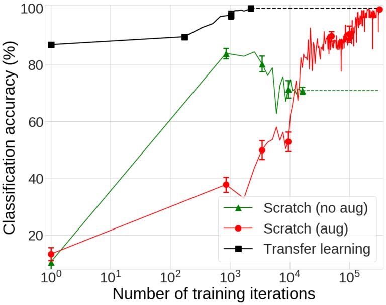 그림 6. 각 실험의 classification 성능 비교