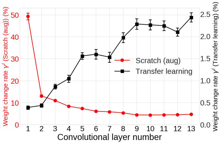 그림 7. Transfer learning과 *Scratch (aug)*의 각 layer의 weight 변화율